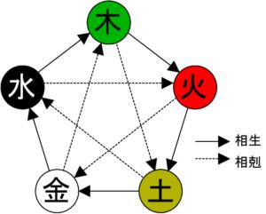 Five_elements-1-300x241 Aplicação da Dietoterapia Chinesa na Tonificação do Movimento da Terra